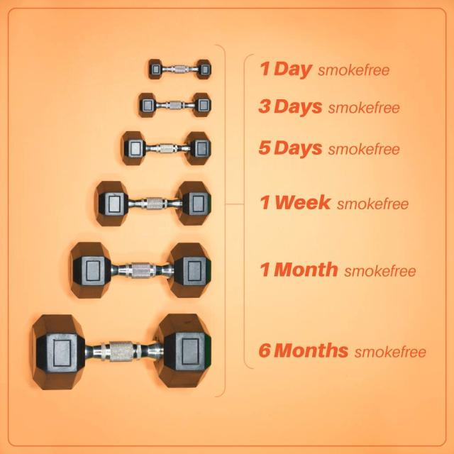 Photo of dumbells increasing in weight with amount of time smokefree increasing beside them